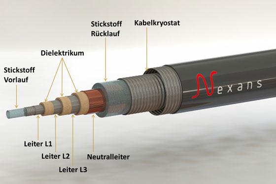 свръхпроводими кабели